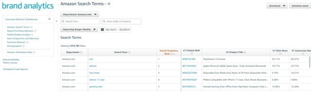 amazon brand registry brand analytics